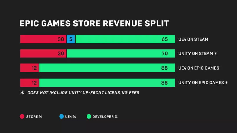Epic Games Store Free Games List – Schedule, Current and