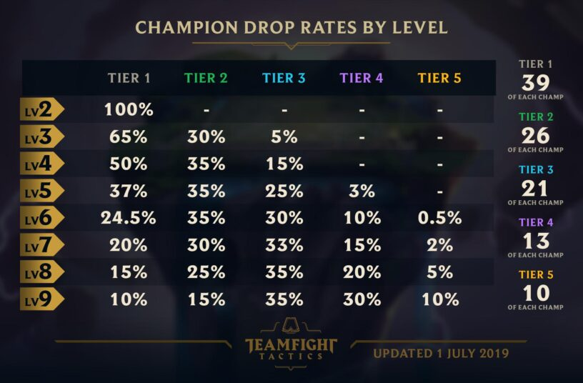 Teamfight Tactics (TFT) Champions List (9 15 Update) – Champion Pool