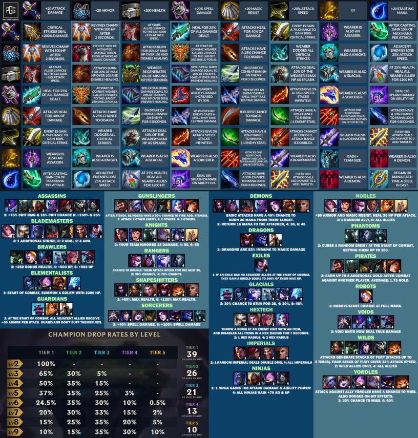 Teamfight Tactics (TFT) Items & Combinations Cheat Sheet