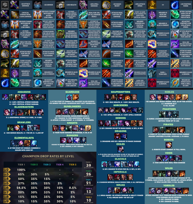 Teamfight Tactics (TFT) Items & Combinations Cheat Sheet List (9 15b