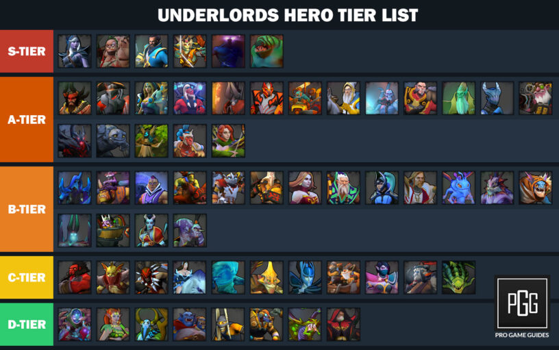 Dota Underlords Heroes Tier List (July 2019) – Best Heroes