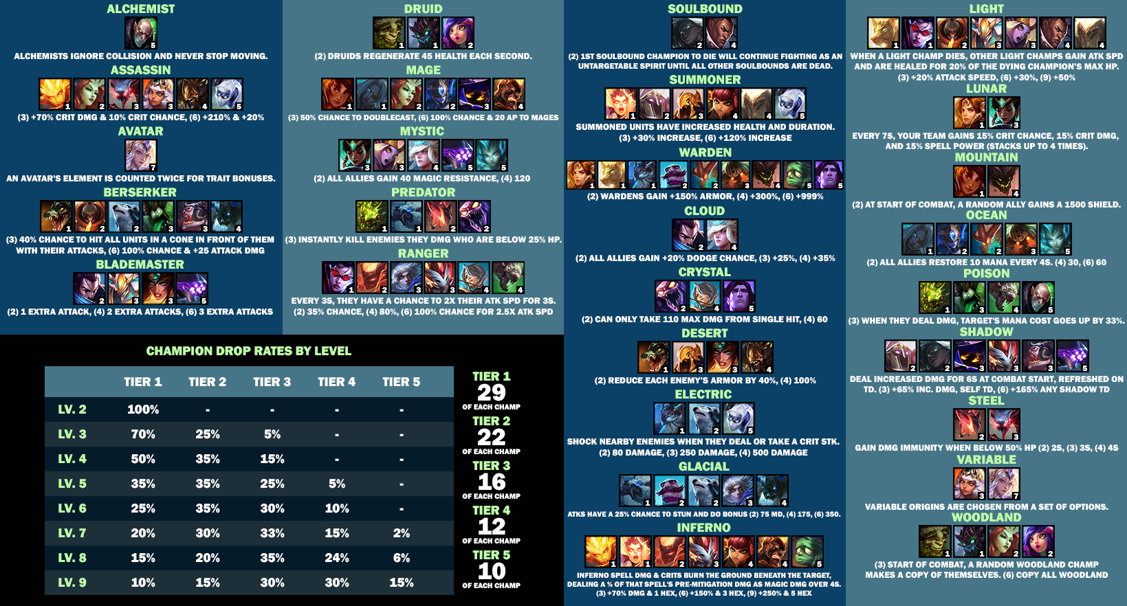 Tft Set 2 Champions Cheat Sheet Classes Origins Pro Game Guides