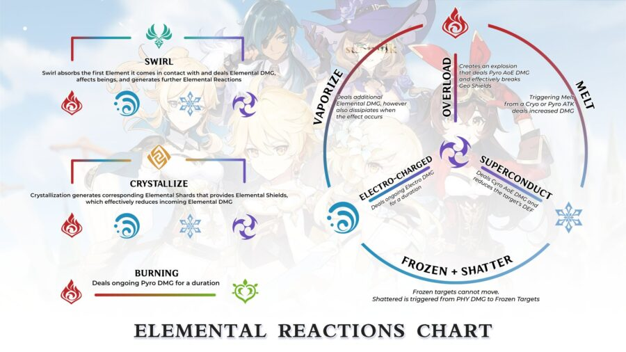 A picture of the elemental reactions caused by combos in Genshin Impact