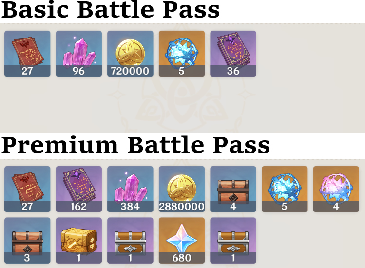 Comparison of Battle Pass rewards in Genshin Impact