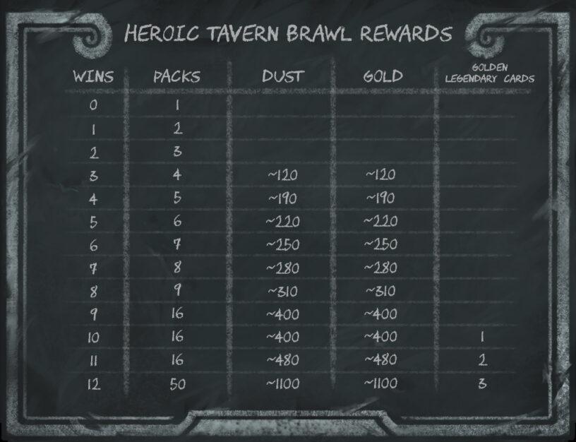 List of rewards from Hearthstone Heroic Tavern Brawl