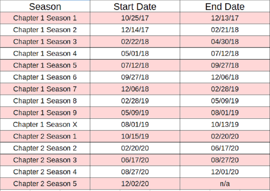 Image of all the start and end date of each fortnite season