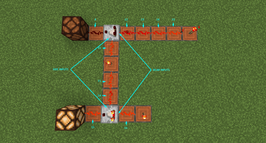 An example of a Redstone Comparator in Comparison Mode.