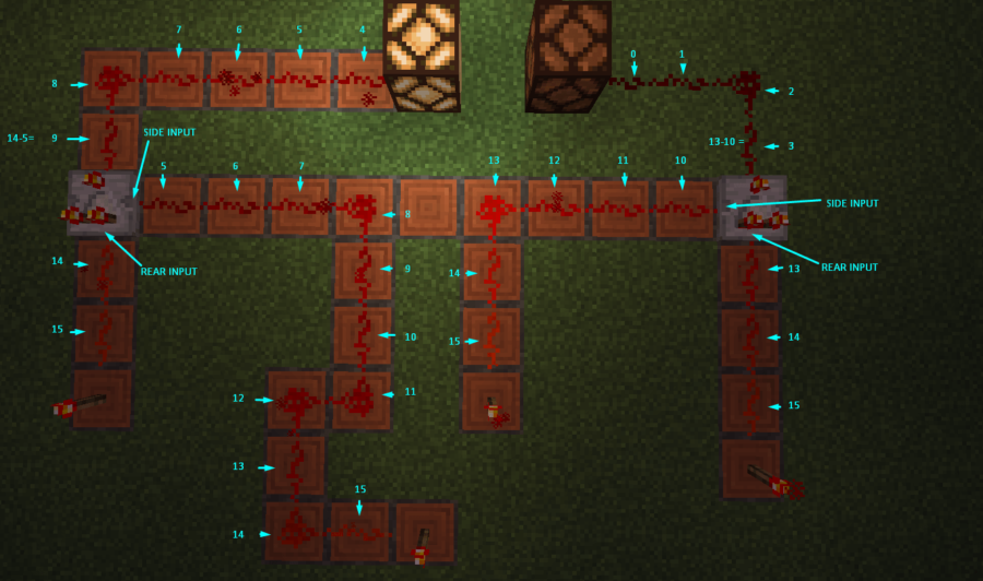 An example of a Redstone Comparator in Subtraction Mode.
