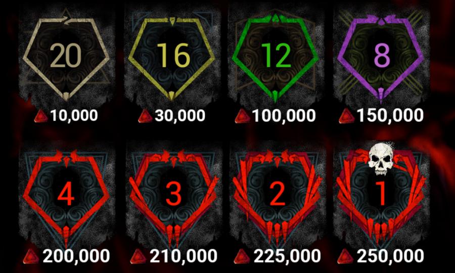 The Rank Reward system in Dead by Daylight.
