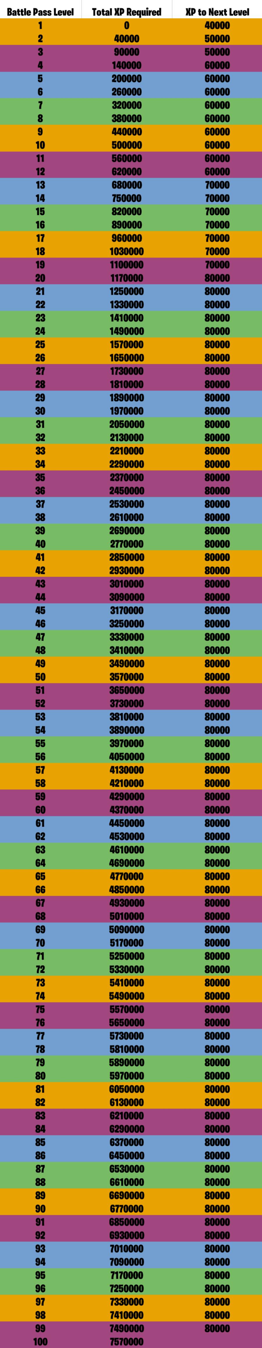 Fortnite Season 16 BP Levels.