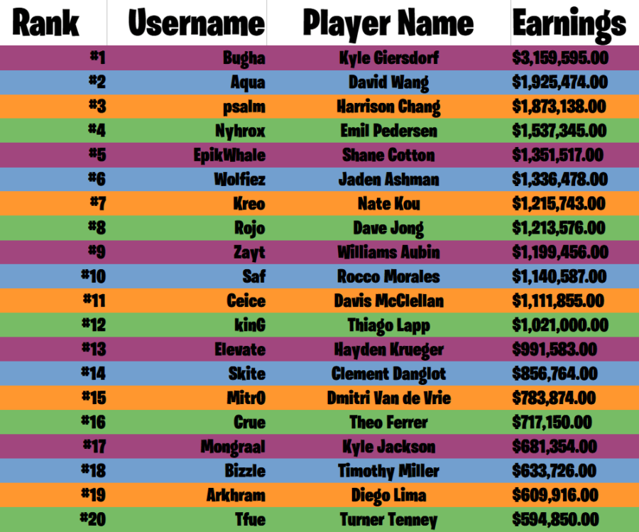 Fortnite's top earning players.